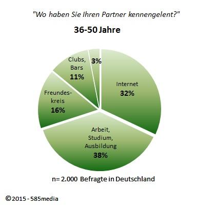 Partner kennenlernen über internet