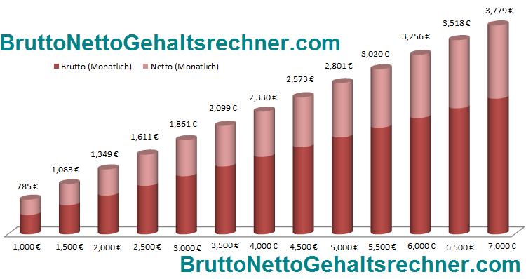 Der Brutto Netto Gehaltsrechner für 2012, 2013 & 2014 ...