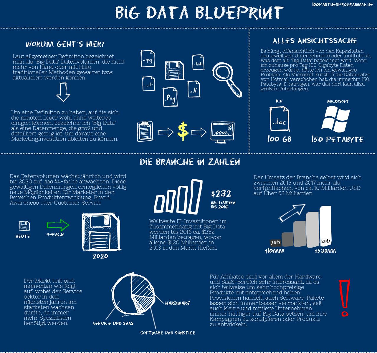 Infografik: Big Data Blueprint - mittelstandcafe